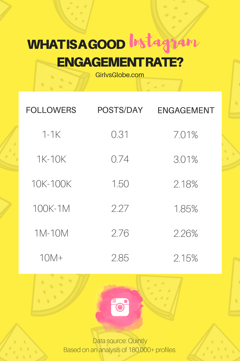 Average Instagram Engagement Rate Chart
