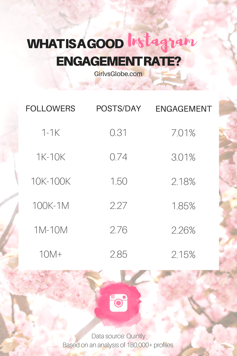 average Instagram engagement infographic